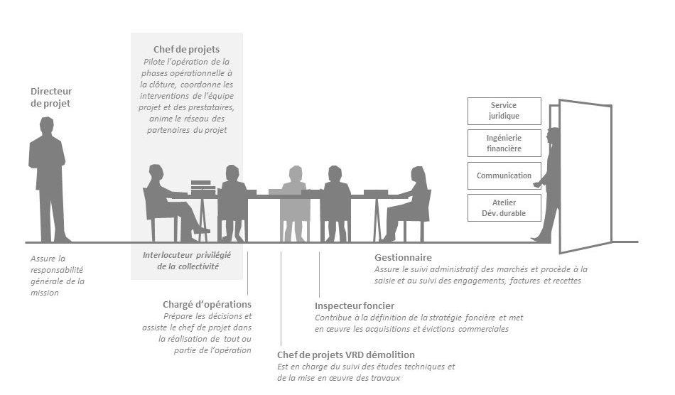 L'organisation de l'équipe projet CITALLIOS